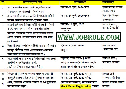 FYJC Nagpur Admission Merit List 2020