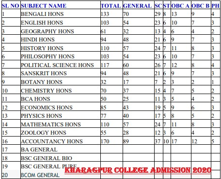 Kharagpur College Admission Merit List 2020