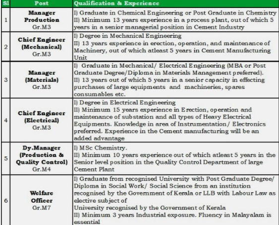 Malabar Cements MCL Managerial Positions recruitment 2020