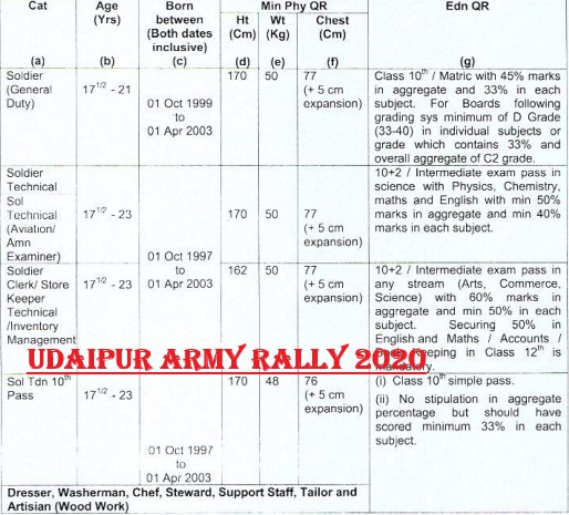 Udaipur Army Recruitment Rally Sena Bharti Mela 2020