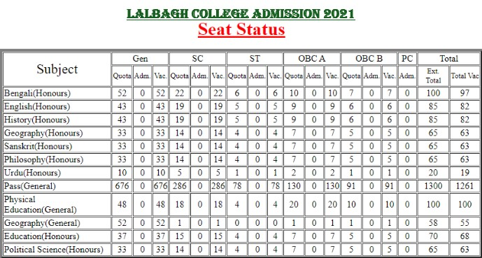 Lalbagh SCBC College Admission Merit List 2021
