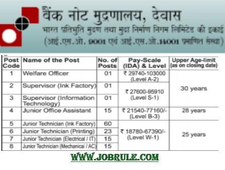 Bank Note Press (BNP) Recruitment 135 Technician supervisor job 2021